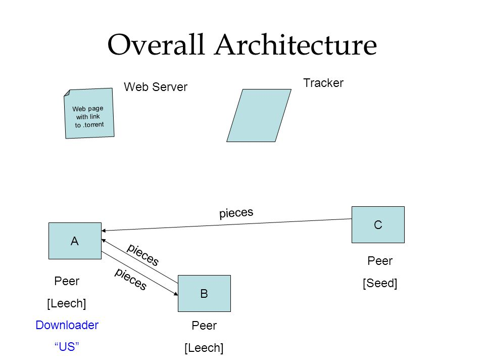 Overall Architecture Tracker Web Server C A pieces [Seed] Peer [Leech]